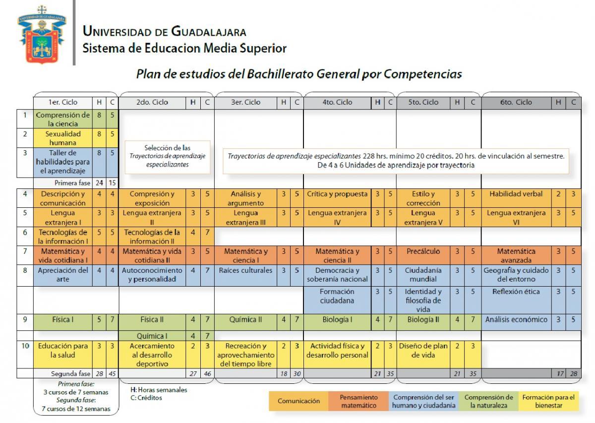 Plan de estudios bgc escuela preparatoria regional de for Plan estudios arquitectura